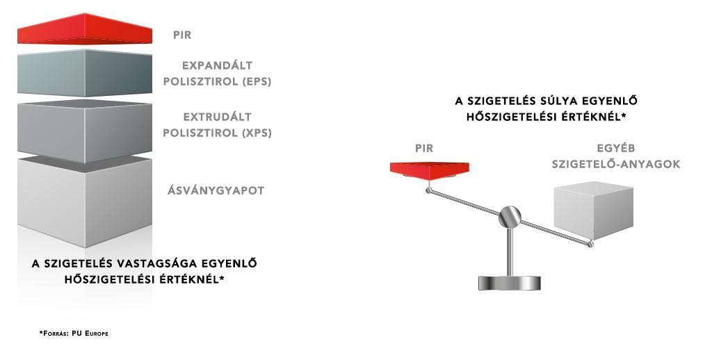 PIR höszigetelés - összehasonlítás más hőszigetelő termékekkel